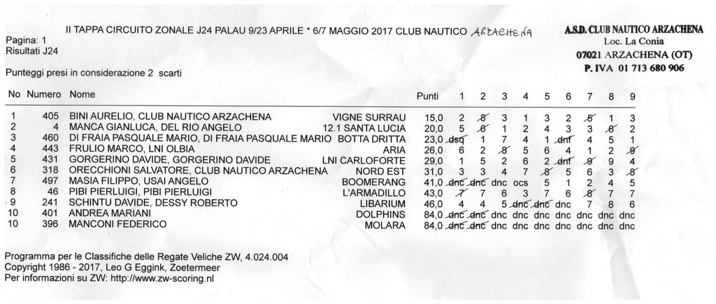 Classifica Palau