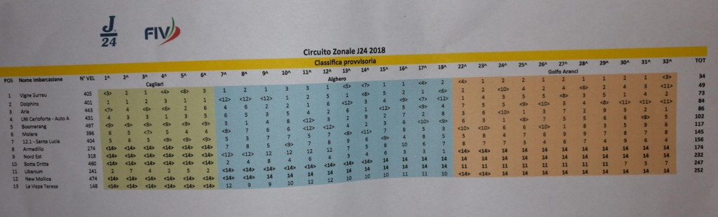 181125 Classifica circuito 2018